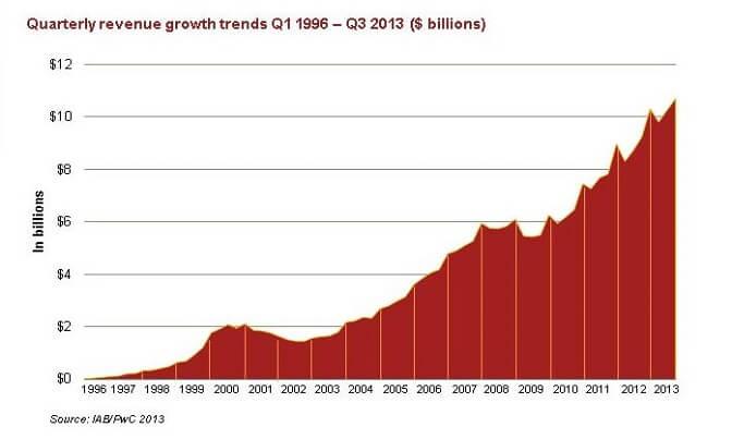Доходы от интернет-рекламы выросли до $ 10,7 млрд._yasnoponyatno.com