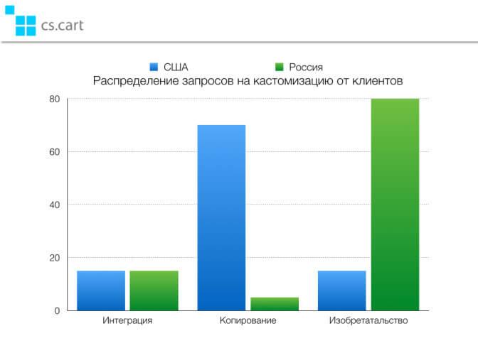 Павел Трубецков: «Почему мы не продаем в Интернете как американцы, или один субъективный взгляд на интернет-торговлю в России»_yasnoponyatno.com