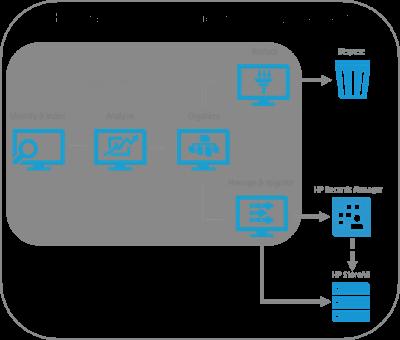 HP презентовала платформу для управления важными корпоративными данными
