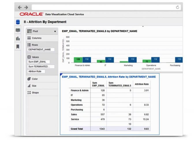 Oracle представила облачный сервис Data Visualization Cloud Service