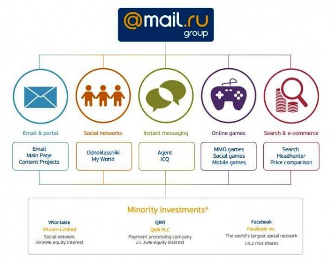 Реклама Mail.Ru Group начала год сроста на34%