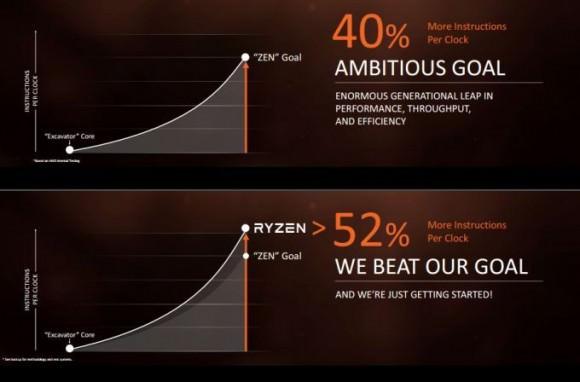 Флагманский процессор от AMD побил рекорд производительности
