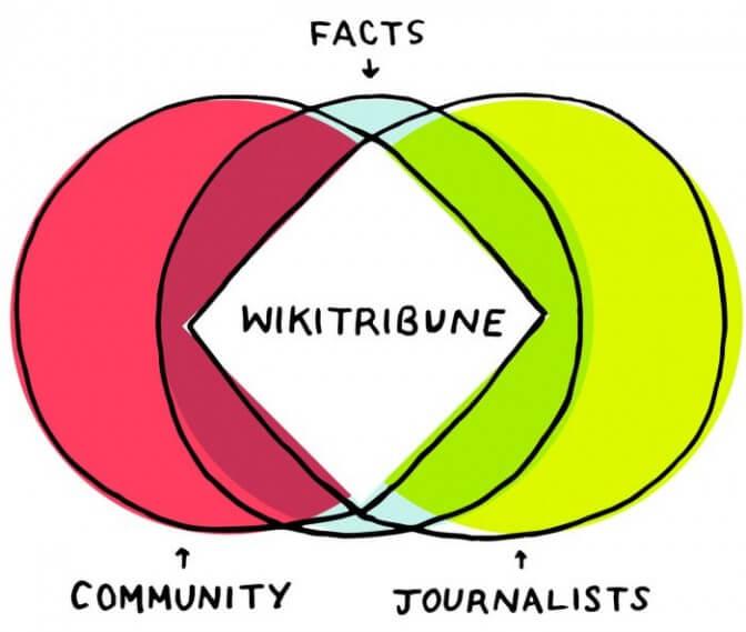 Wikitribune — новый проект Джимми Уэйлса